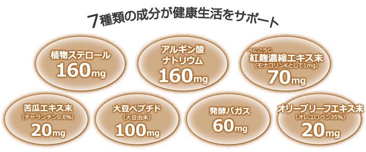 สเตอรอลจากพืช  ลดคอเลสเตอรอล colesterol